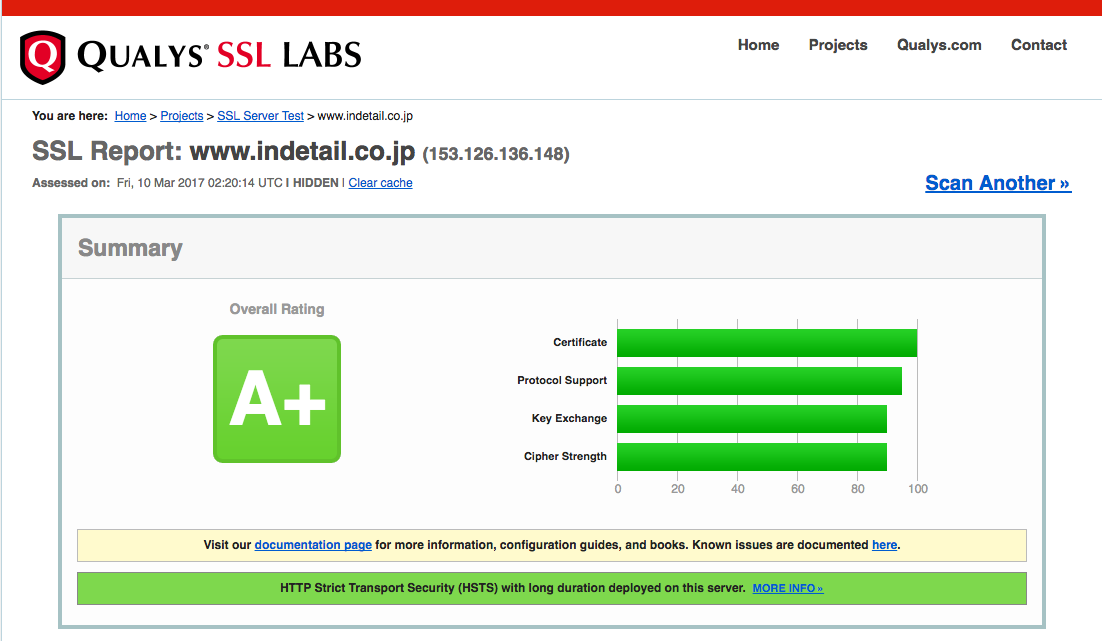 SSL Server Test Result