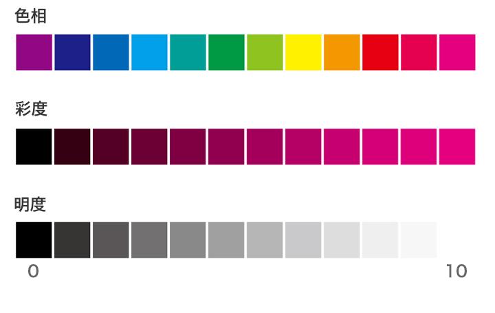 色相・彩度・明度の比較図